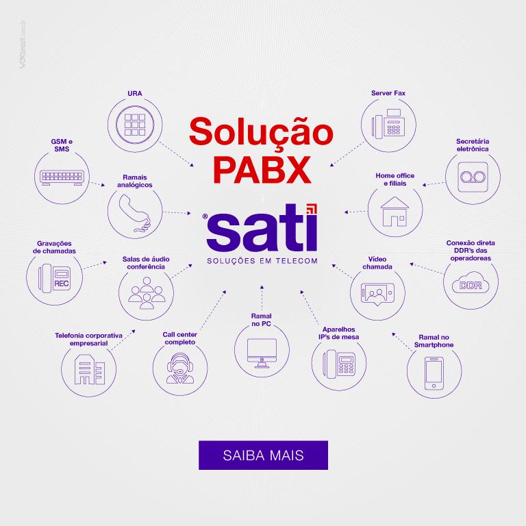 Solução PABX